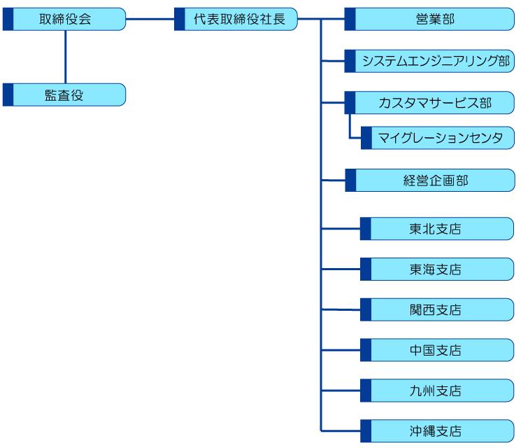 日本通信ネットワーク株式会社|会社組織図