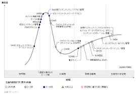ガートナー社「日本におけるテクノロジのハイプ・サイクル」2019年版